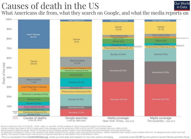 Statistiques sur les les causes de décès des américains, ce qu'ils cherchent sur Google et ce que les médias rapportent